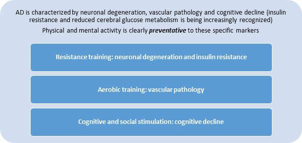 Can Physical and Mental Training Prevent or Treat Alzheimer\'s Disease?