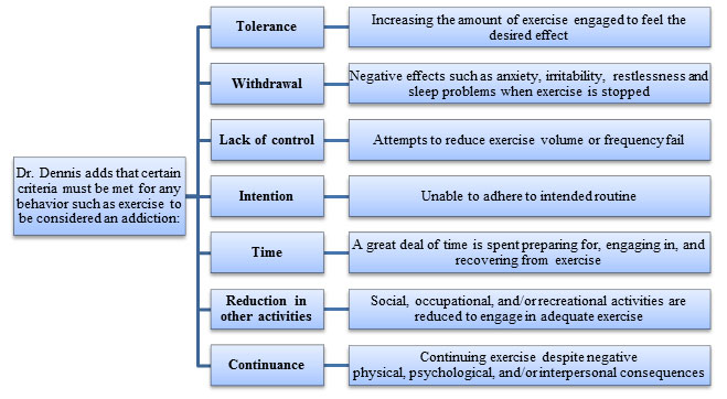 When Is Exercise an Addiction or a Healthy Lifestyle Behavior