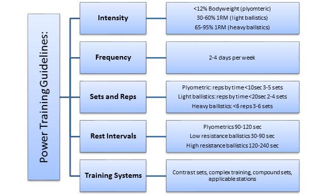 Power Training Fundamentals